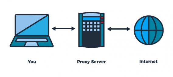 proxys